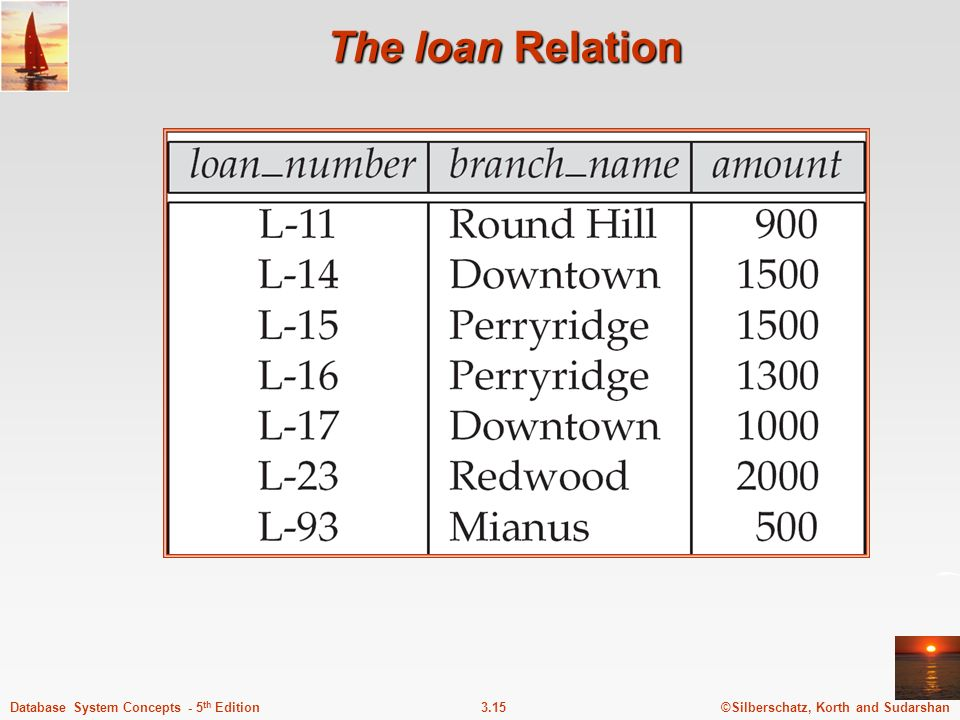 The loan Relation
