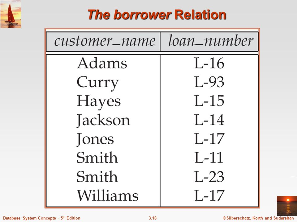 The borrower Relation