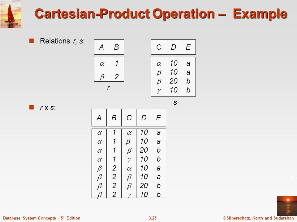Cartesian-Product Operation – Example