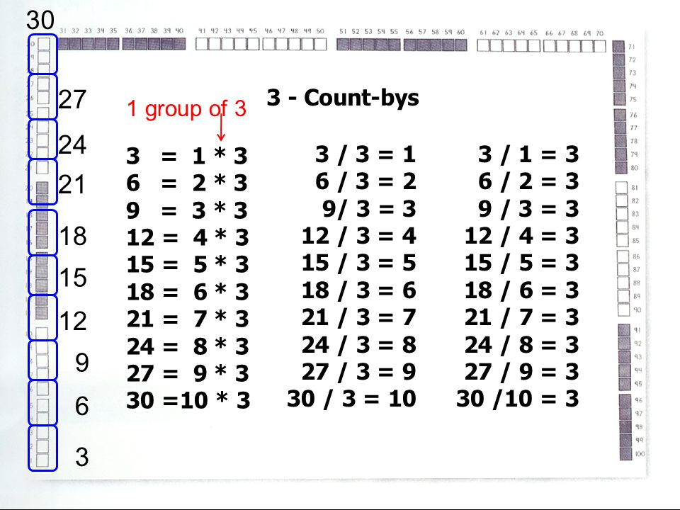 30 27. 3 - Count-bys. 1 group of 3. 24. 3 = 1 * 3. 6 = 2 * 3. 9 = 3 * 3. 12 = 4 * 3.