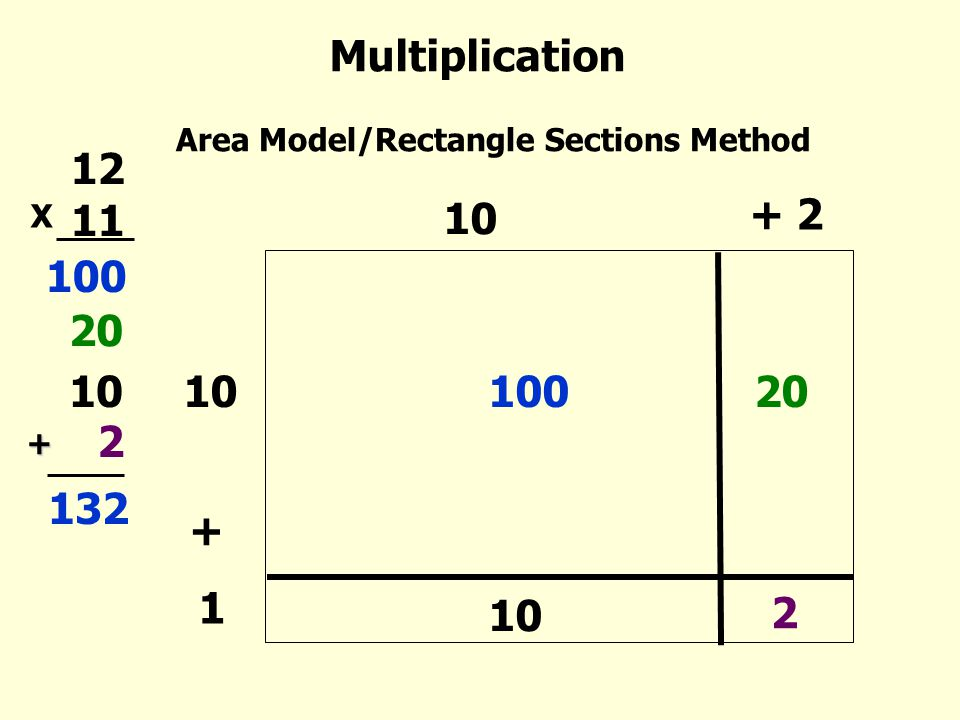 Multiplication Area Model/Rectangle Sections Method. 12 11. + 2. X. 10. 100. 20. 10. 10. 100.