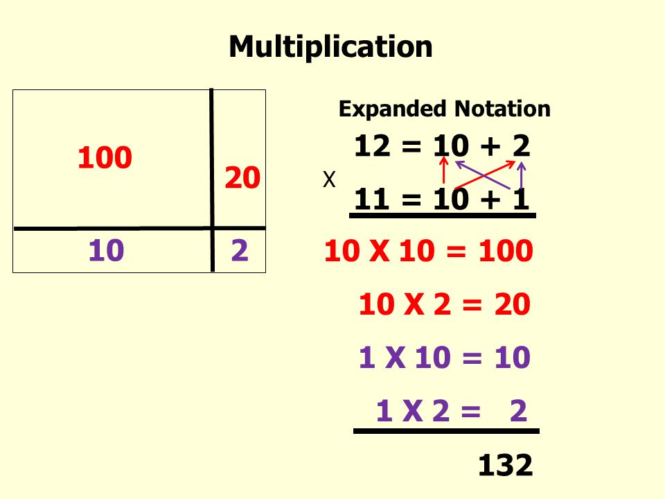Multiplication 12 = 10 + 2 11 = 10 + 1 100 20 10 2 10 X 10 = 100