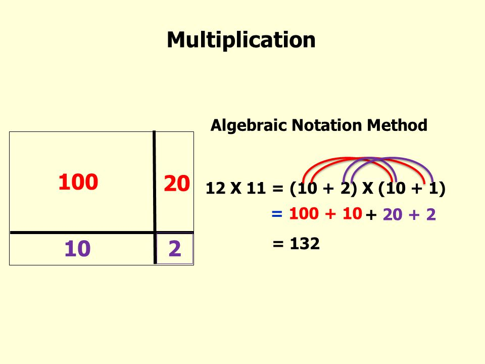 Multiplication 100 20 10 2 Algebraic Notation Method