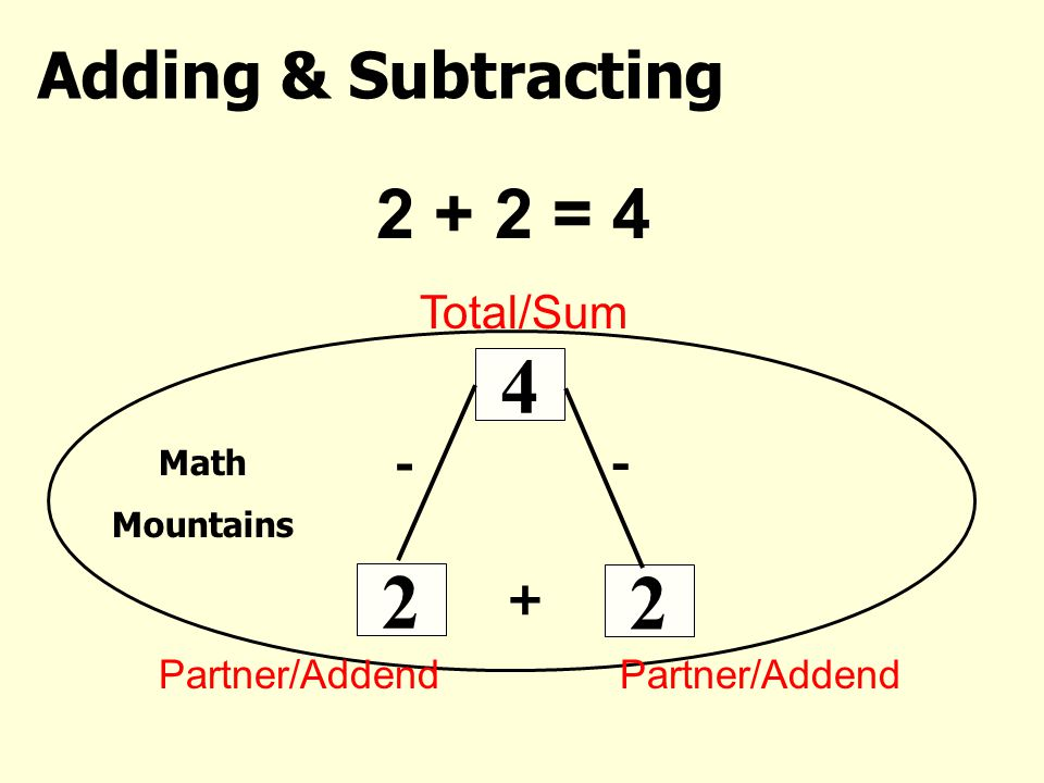 4 2 2 + 2 = 4 Adding & Subtracting Total/Sum - + Partner/Addend