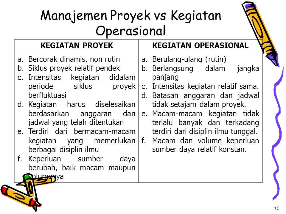 Manajemen Proyek vs Kegiatan Operasional