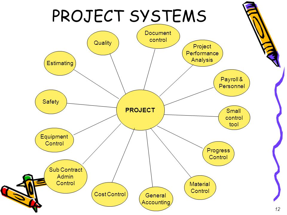 PROJECT SYSTEMS PROJECT Document control Quality Project Performance