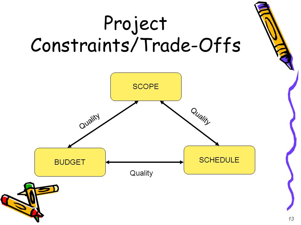 Project Constraints/Trade-Offs
