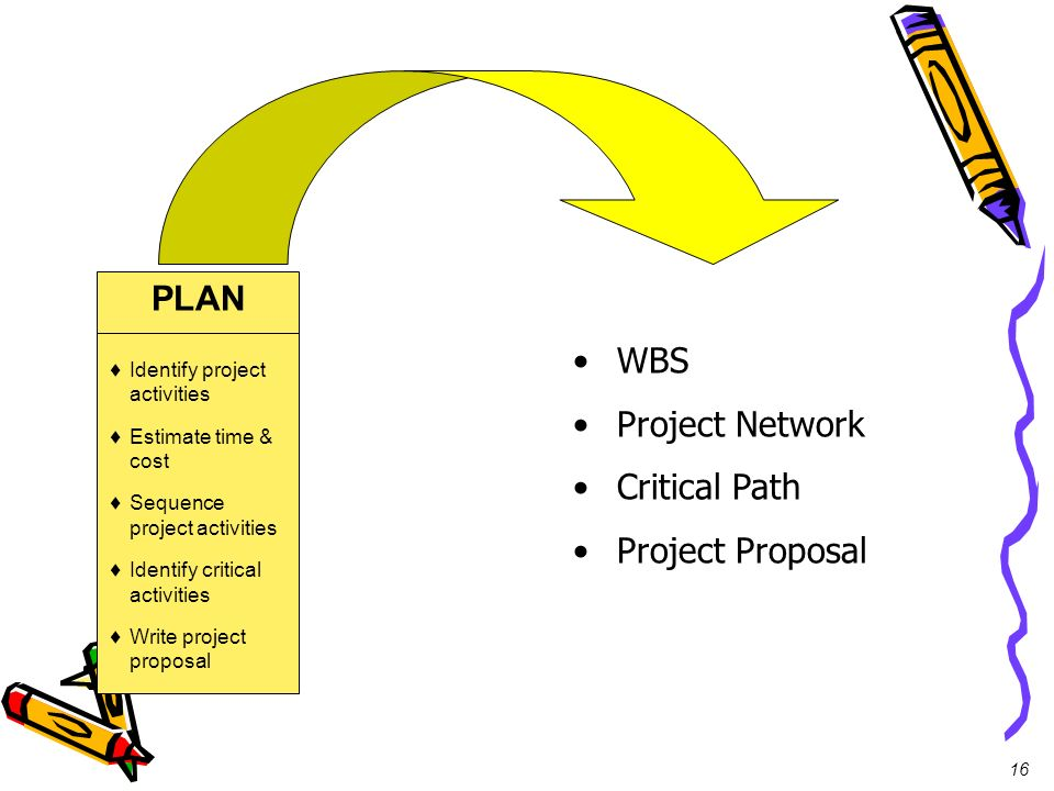 PLAN WBS Project Network Critical Path Project Proposal