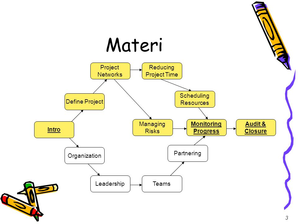 Materi Project Networks Reducing Project Time Scheduling Resources