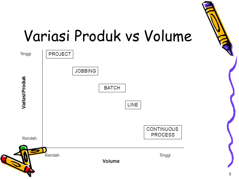 Variasi Produk vs Volume