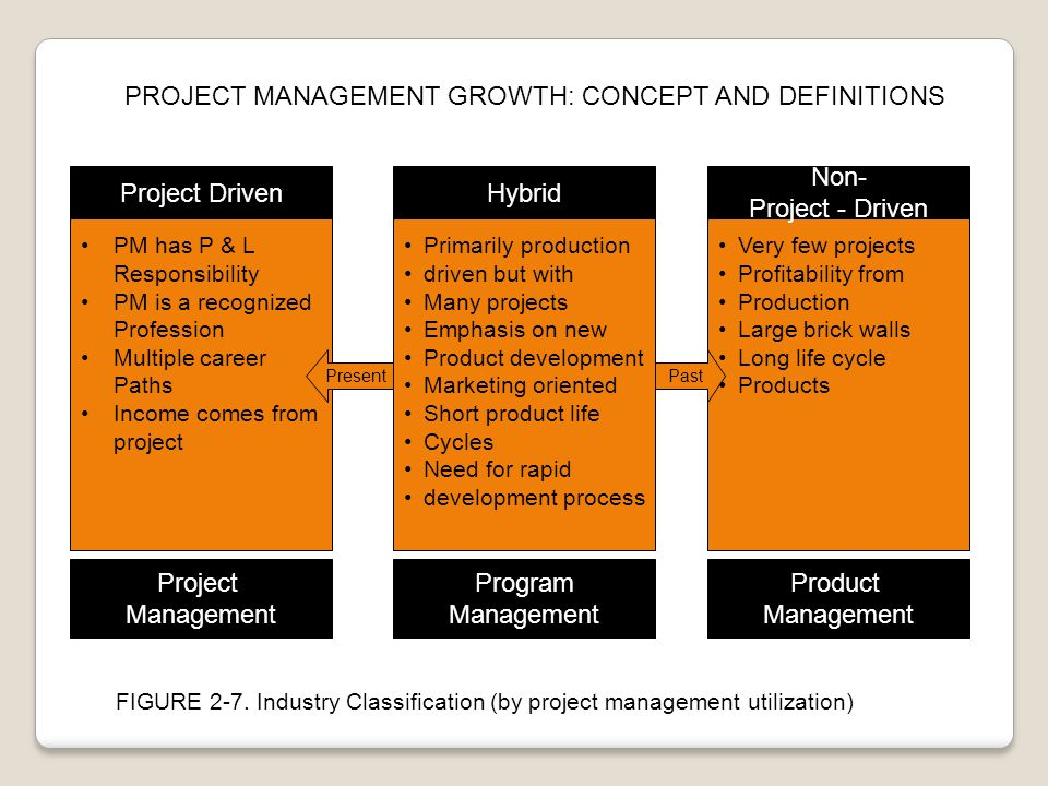 PROJECT MANAGEMENT GROWTH: CONCEPT AND DEFINITIONS