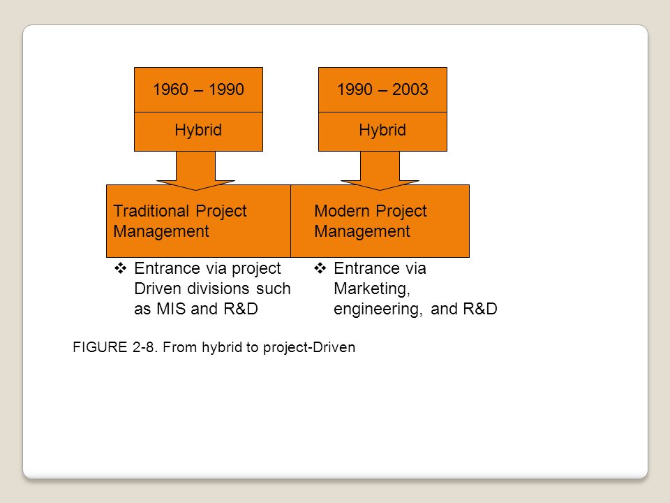 Traditional Project Modern Project Management Management 1990 – 2003