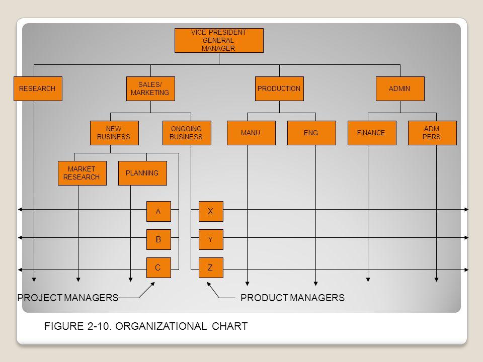 FIGURE 2-10. ORGANIZATIONAL CHART