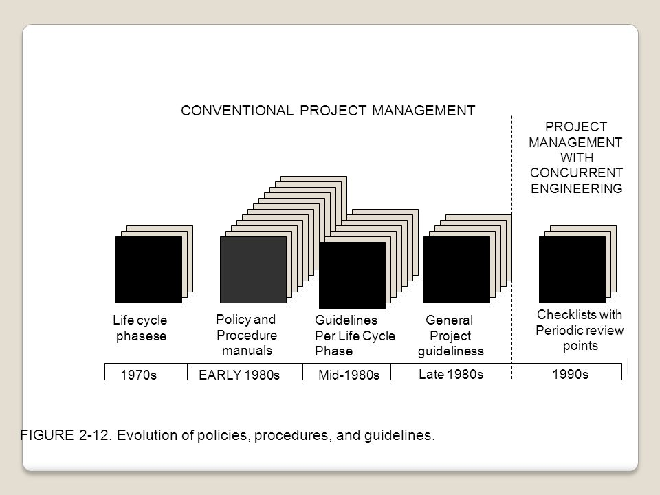 CONVENTIONAL PROJECT MANAGEMENT