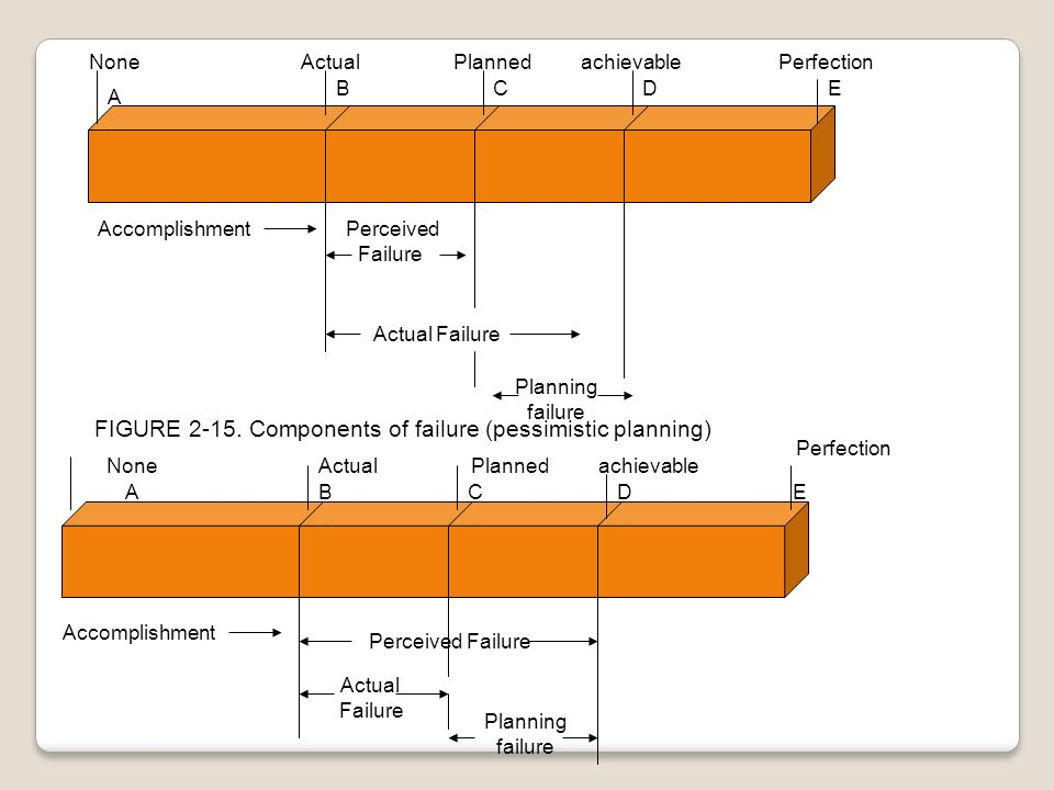 FIGURE 2-15. Components of failure (pessimistic planning)