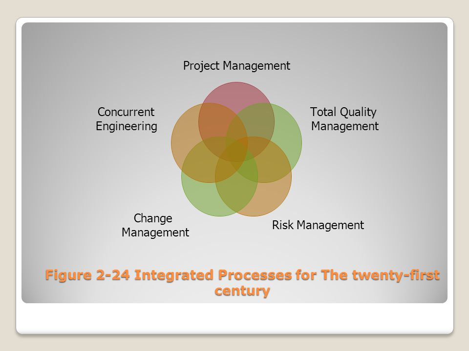 Figure 2-24 Integrated Processes for The twenty-first century
