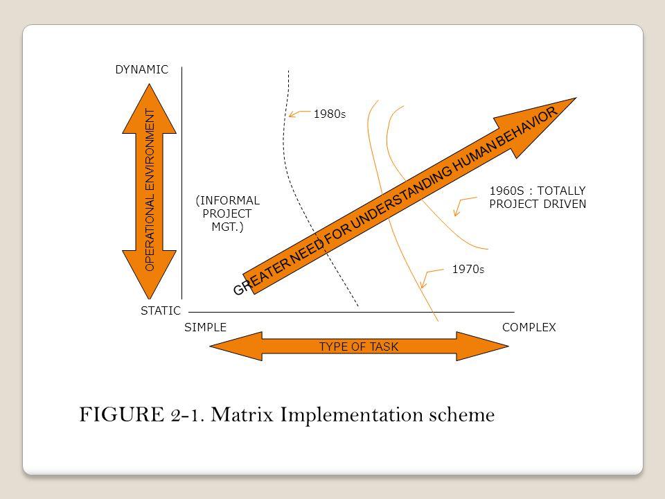 FIGURE 2-1. Matrix Implementation scheme
