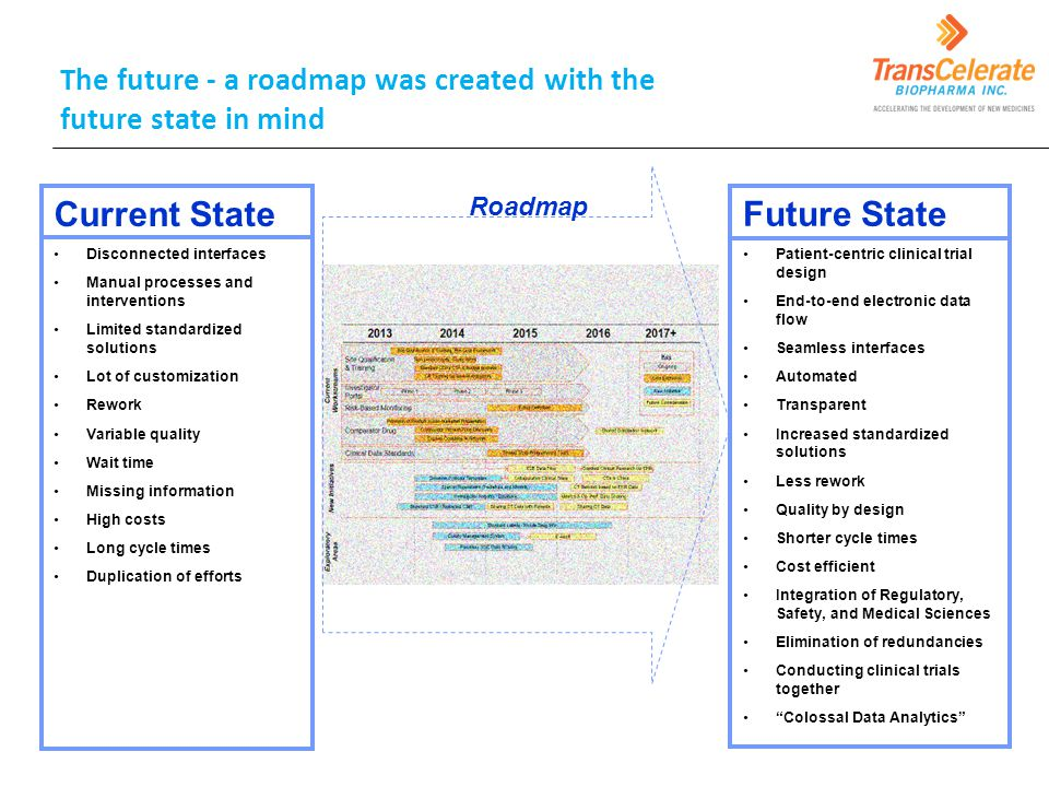Current State Future State The future - a roadmap was created with the