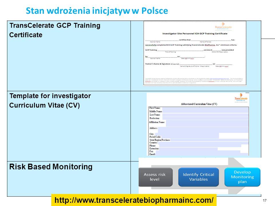 Stan wdrożenia inicjatyw w Polsce