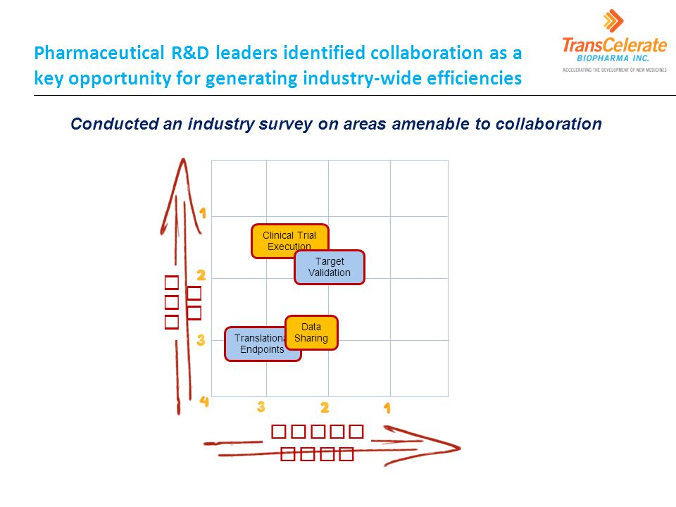 Conducted an industry survey on areas amenable to collaboration