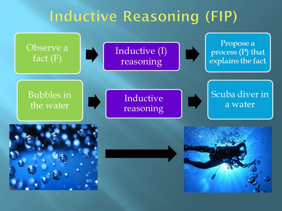 Inductive Reasoning (FIP)