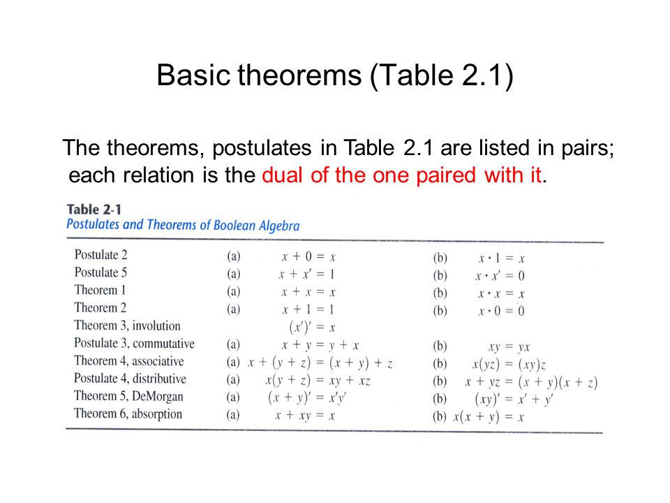 Basic theorems (Table 2.1)