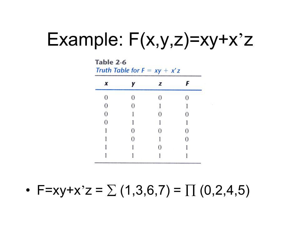 Example: F(x,y,z)=xy+x'z