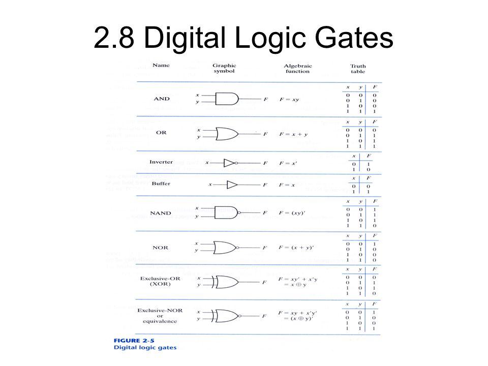 2.8 Digital Logic Gates