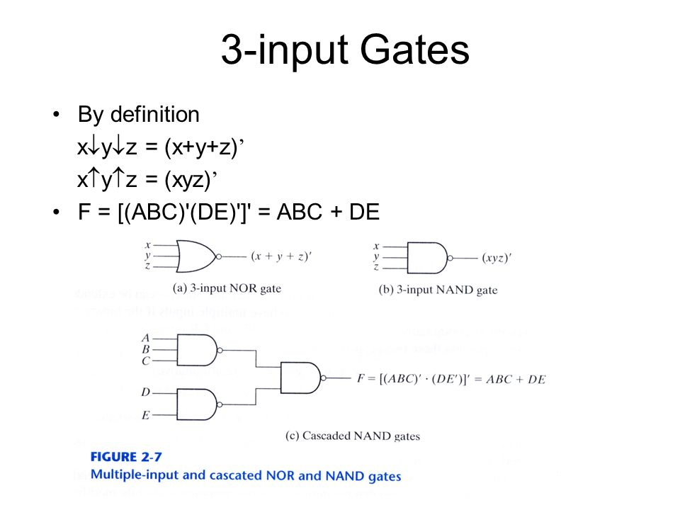 3-input Gates By definition xyz = (x+y+z)' xyz = (xyz)'
