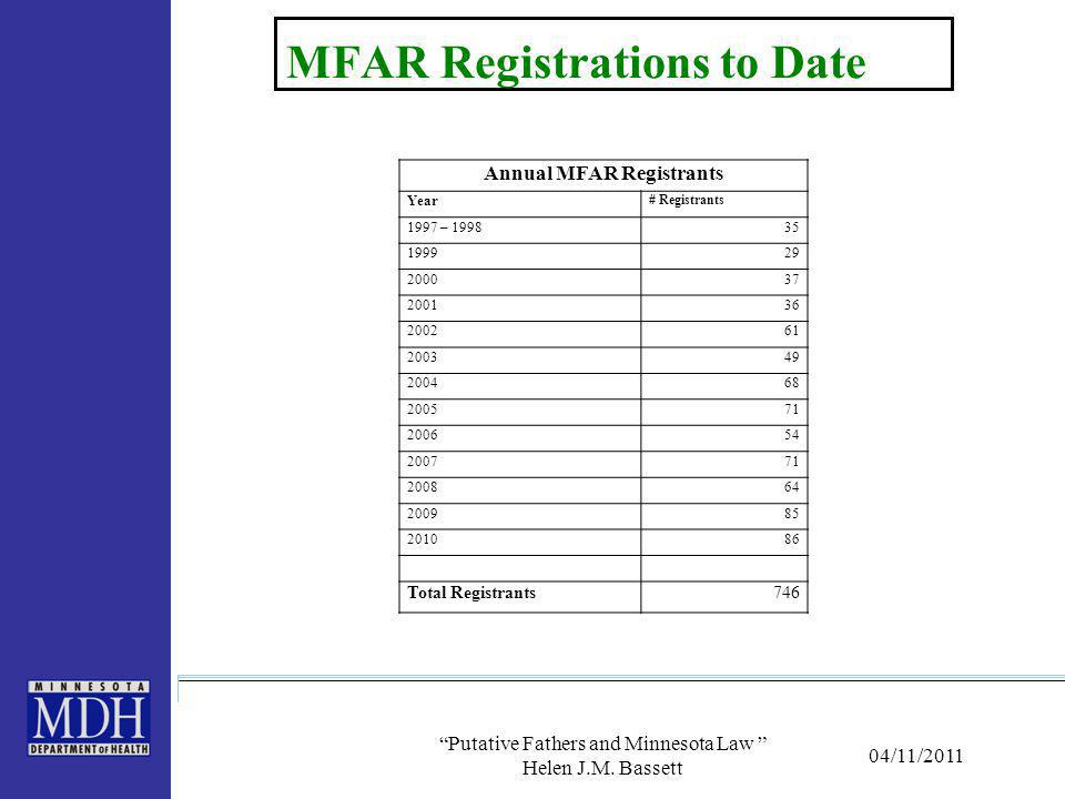 MFAR Registrations to Date