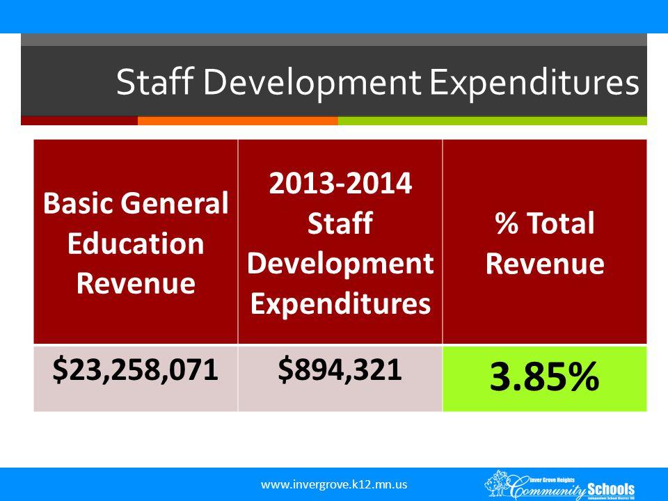 Staff Development Expenditures