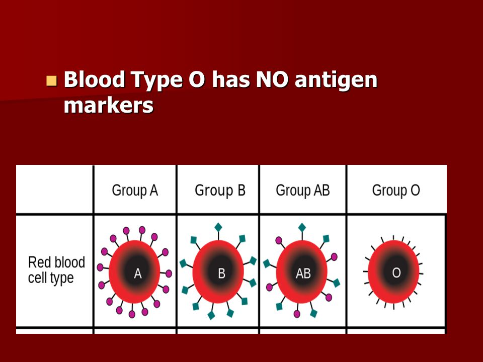 Blood Type O has NO antigen markers