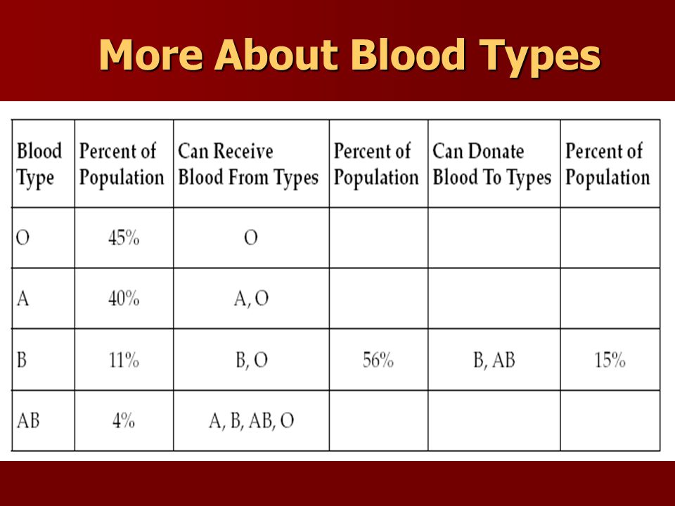 More About Blood Types