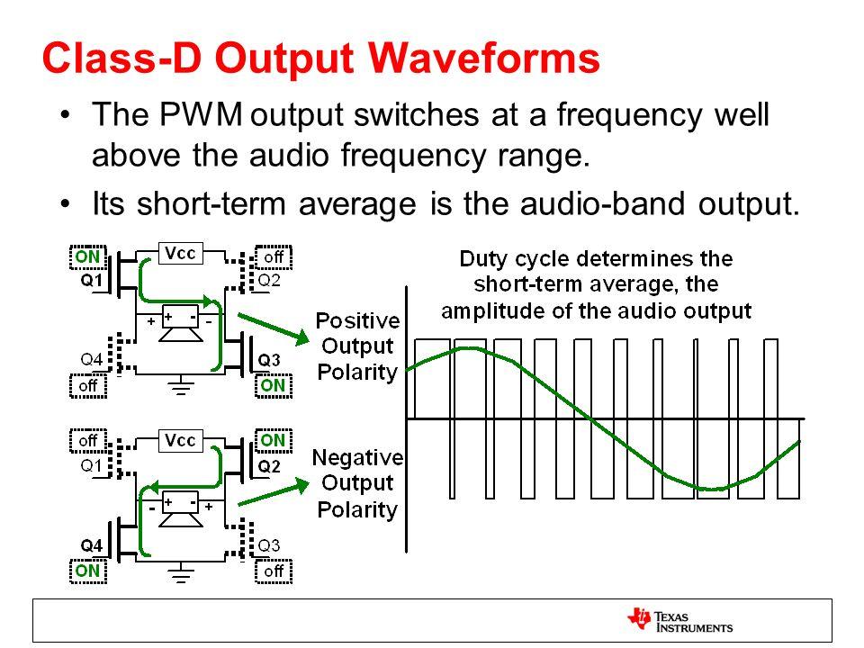 Class-D Output Waveforms