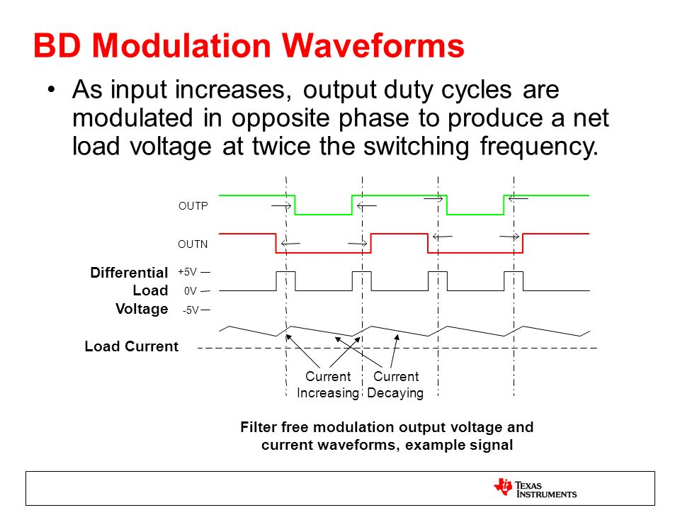 BD Modulation Waveforms