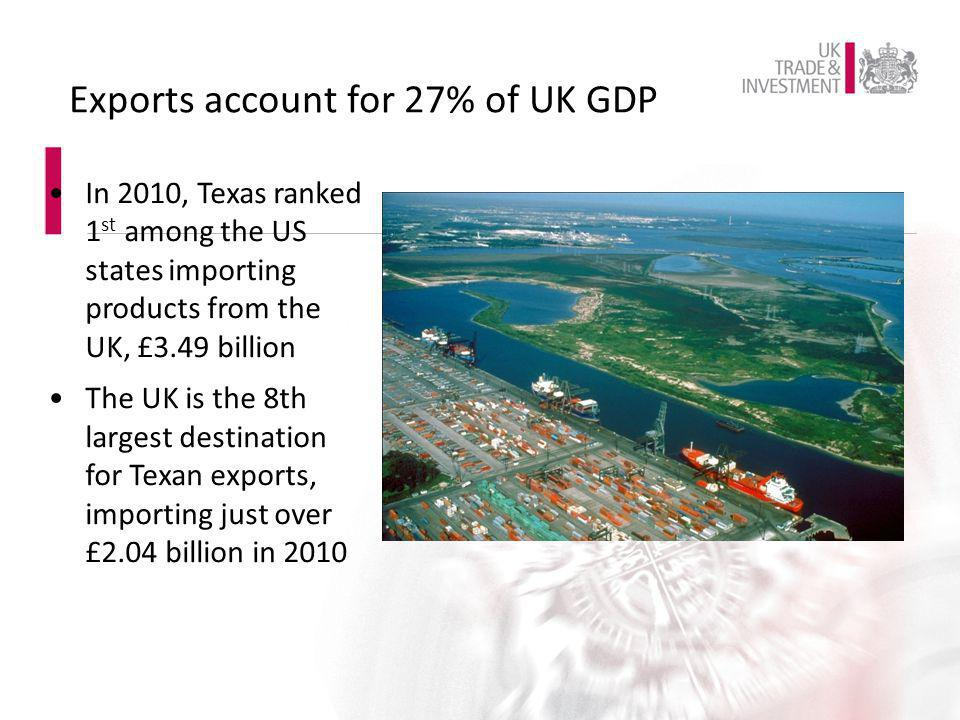 Exports account for 27% of UK GDP