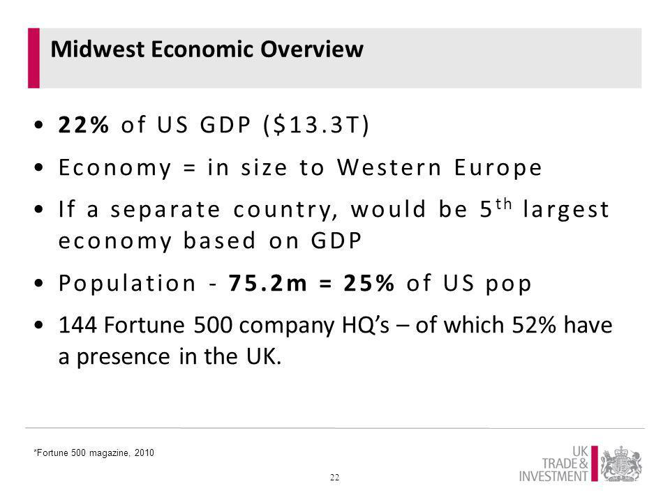 Midwest Economic Overview