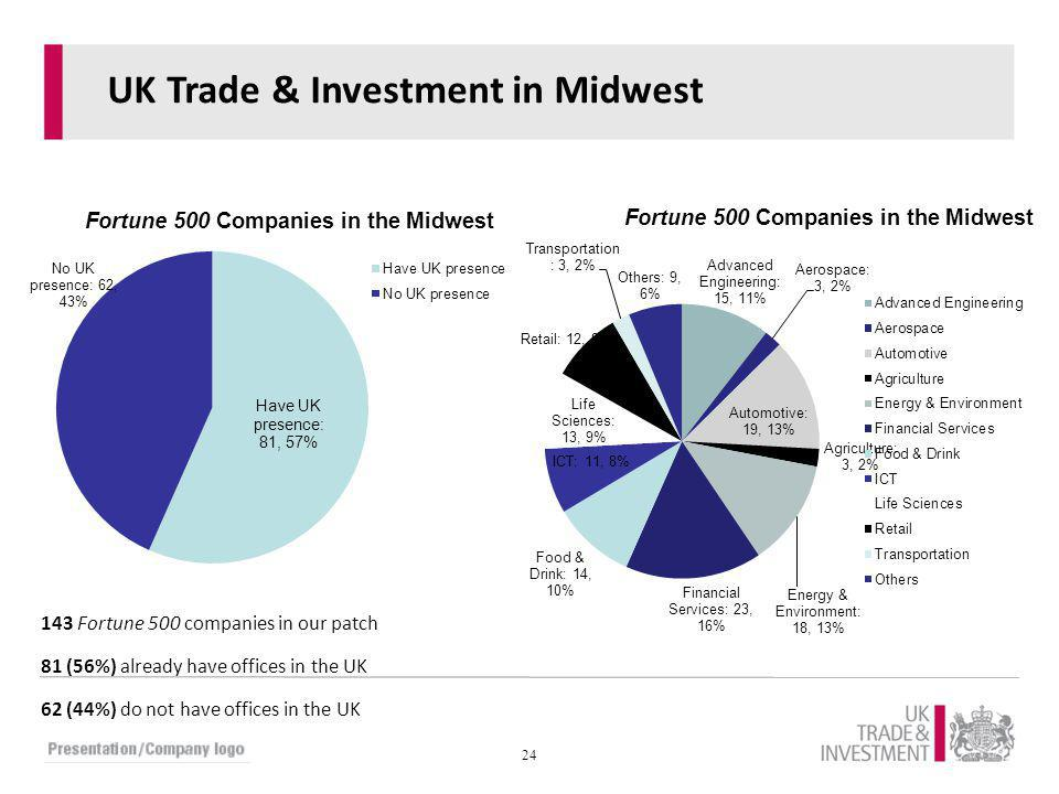 UK Trade & Investment in Midwest