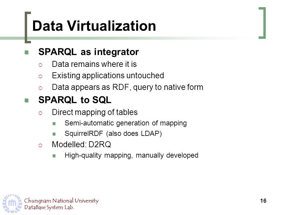 Data Virtualization SPARQL as integrator SPARQL to SQL
