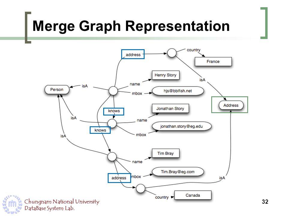 Merge Graph Representation