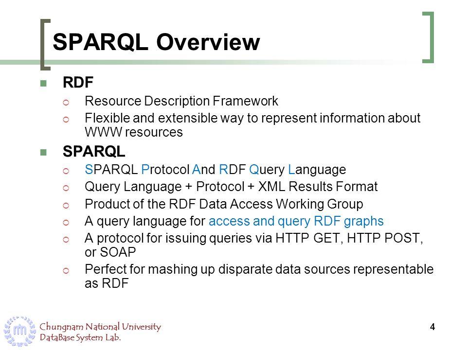 SPARQL Overview RDF SPARQL Resource Description Framework