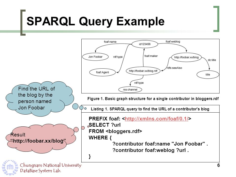 Listing 1. SPARQL query to find the URL of a contributor s blog