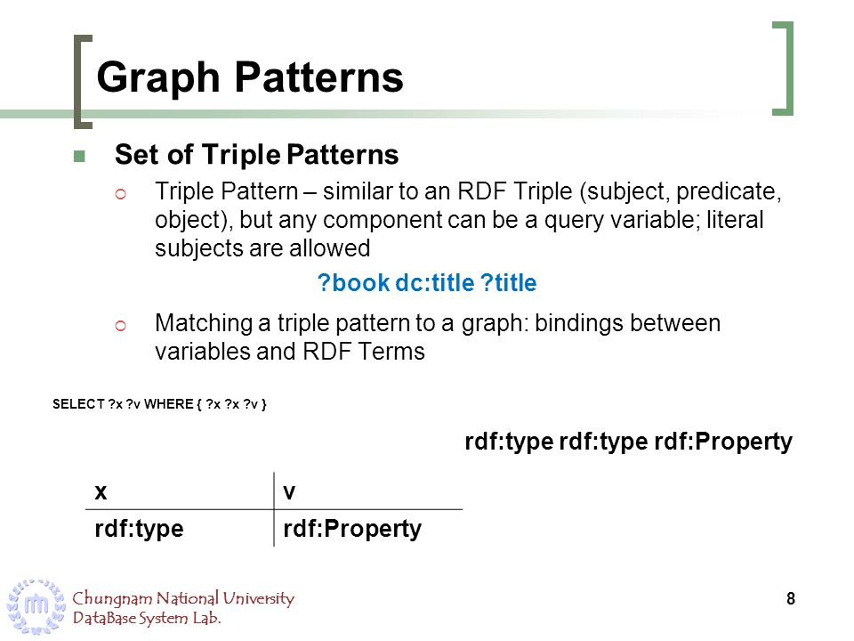 Graph Patterns Set of Triple Patterns