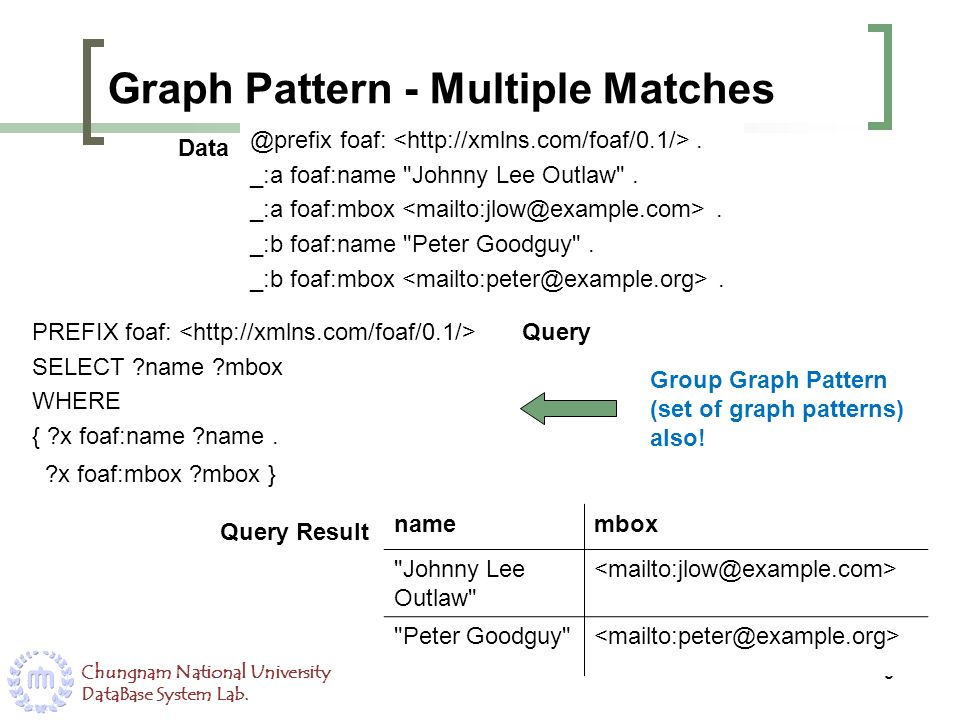 Graph Pattern - Multiple Matches