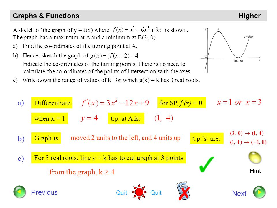 a) b) c) from the graph, k  4 Graphs & Functions Higher Differentiate