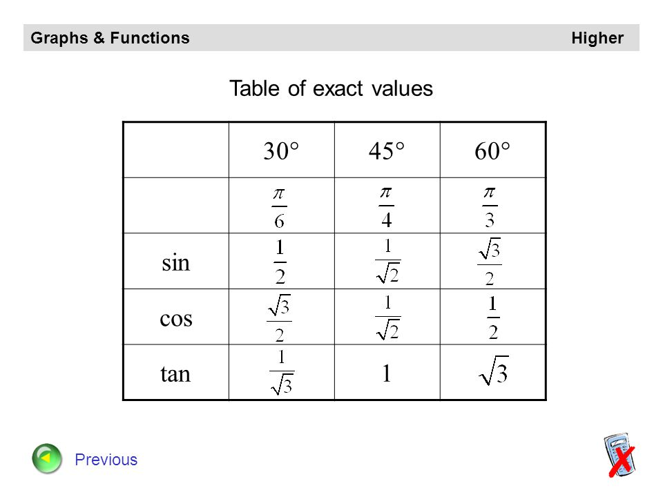 30° 45° 60° sin cos tan 1 Table of exact values