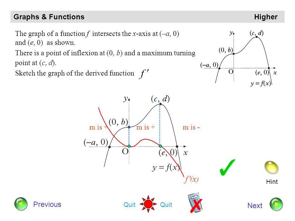 f(x) Graphs & Functions Higher