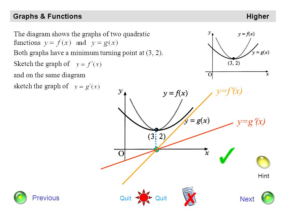 y=f(x) y=g(x) Graphs & Functions Higher