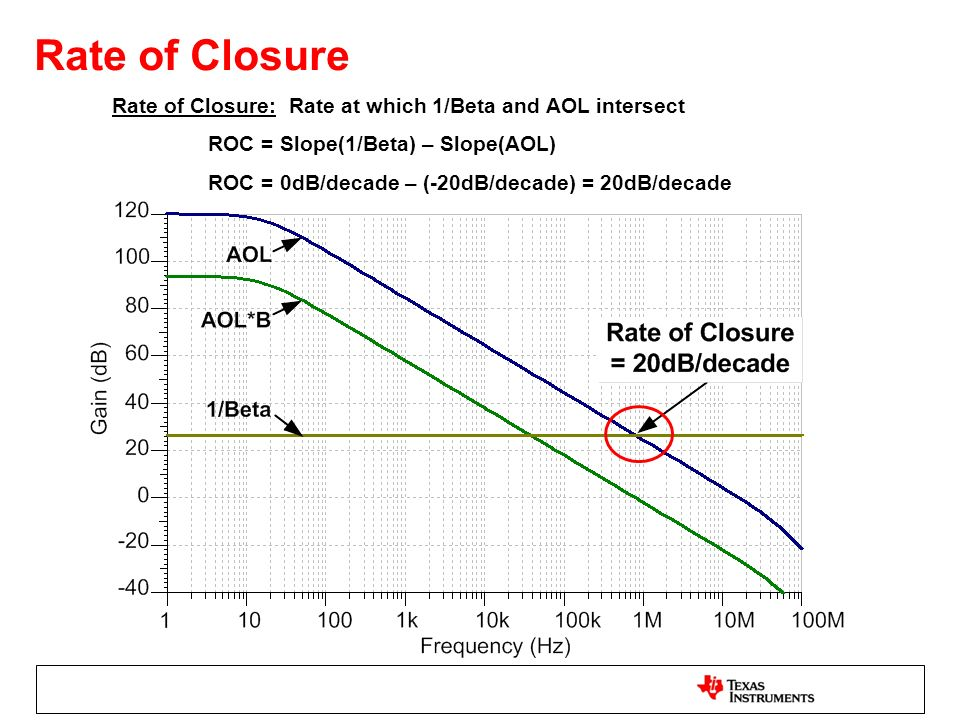 Rate of Closure Rate of Closure: Rate at which 1/Beta and AOL intersect. ROC = Slope(1/Beta) – Slope(AOL)