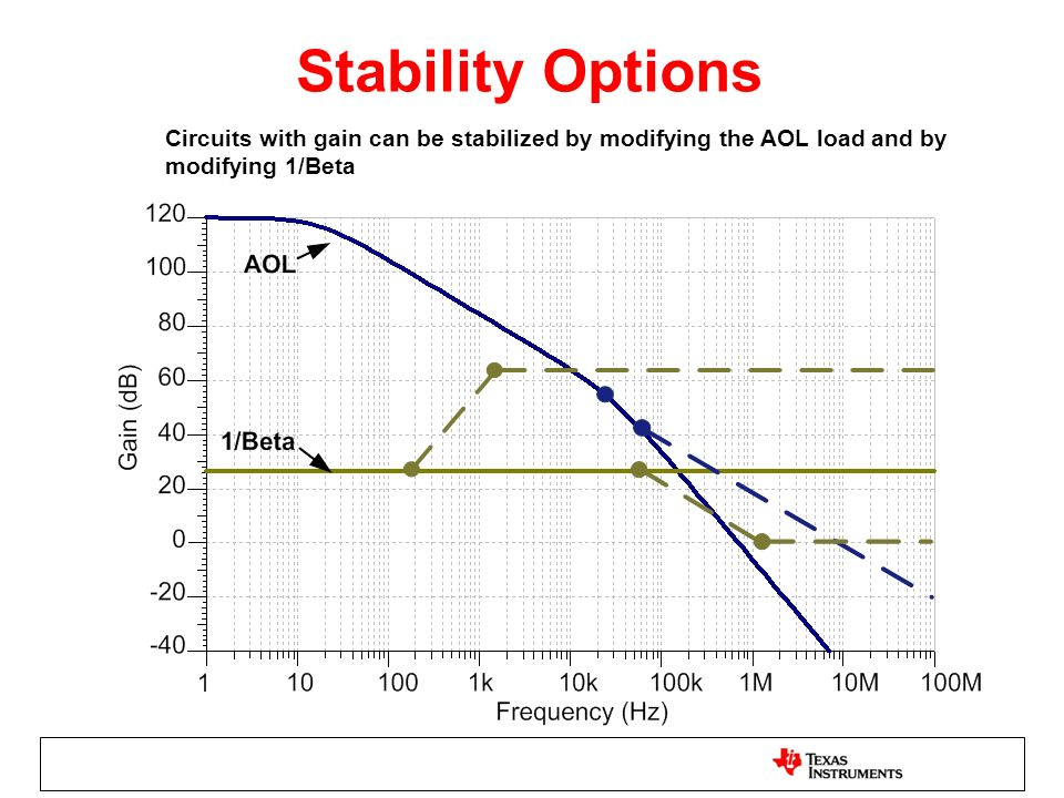 Stability Options Circuits with gain can be stabilized by modifying the AOL load and by modifying 1/Beta.